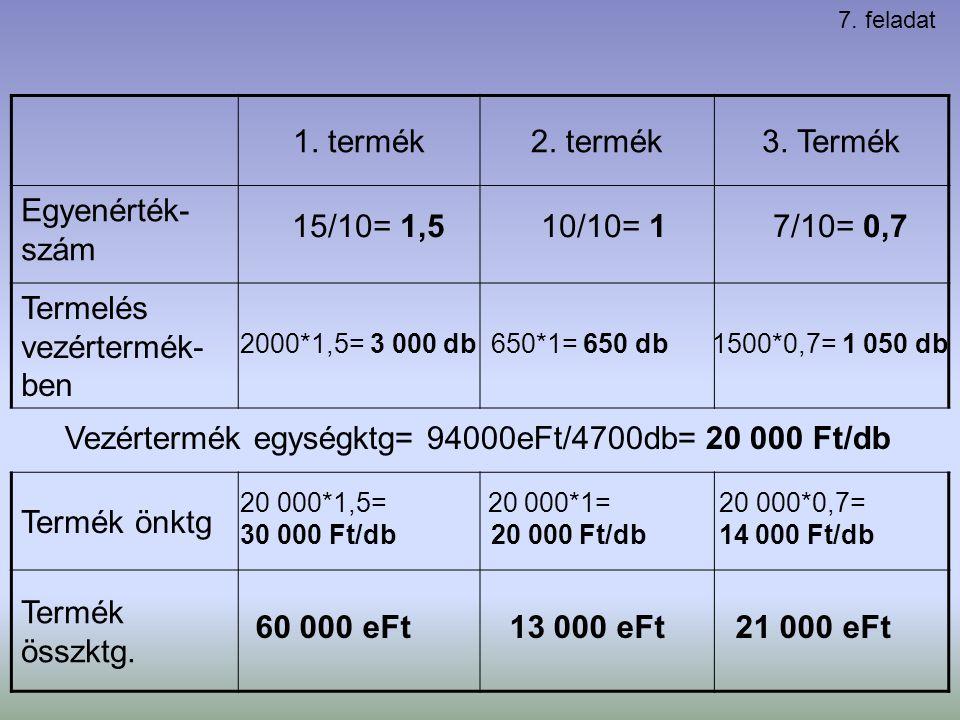 1. termék2. termék3. Termék Egyenérték- szám Termelés vezértermék- ben Termék önktg Termék összktg. 15/10= 1,5 10/10= 1 7/10= 0,7 2000*1,5= 3 000 db 6