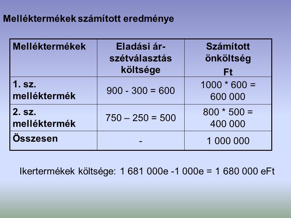 Melléktermékek számított eredménye 1 000 000- Összesen 800 * 500 = 400 000 750 – 250 = 500 2. sz. melléktermék 1000 * 600 = 600 000 900 - 300 = 600 1.