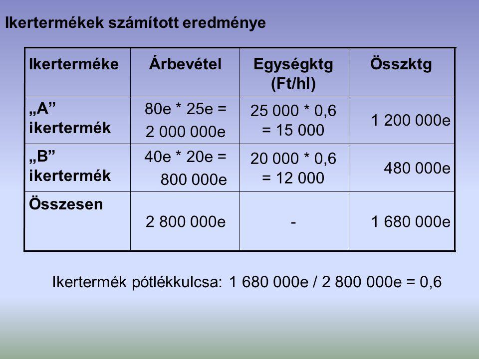 """Ikertermékek számított eredménye 1 680 000e-2 800 000e Összesen 480 000e 20 000 * 0,6 = 12 000 40e * 20e = 800 000e """"B"""" ikertermék 1 200 000e 25 000 *"""