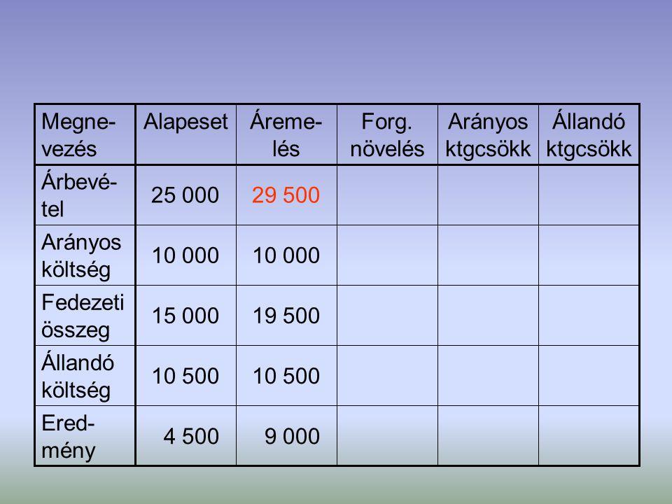 9 000 4 500 Ered- mény 10 500 Állandó költség 19 50015 000 Fedezeti összeg 10 000 Arányos költség 29 50025 000 Árbevé- tel Állandó ktgcsökk Arányos kt