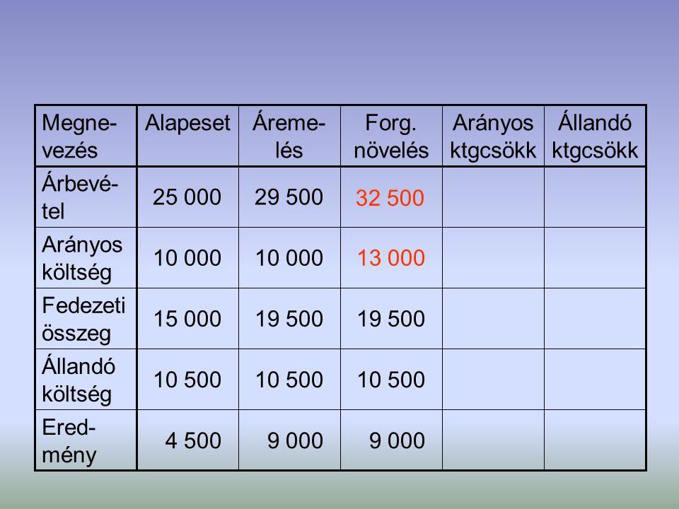 9 000 4 500 Ered- mény 10 500 Állandó költség 19 500 15 000 Fedezeti összeg 13 00010 000 Arányos költség 32 500 29 50025 000 Árbevé- tel Állandó ktgcs