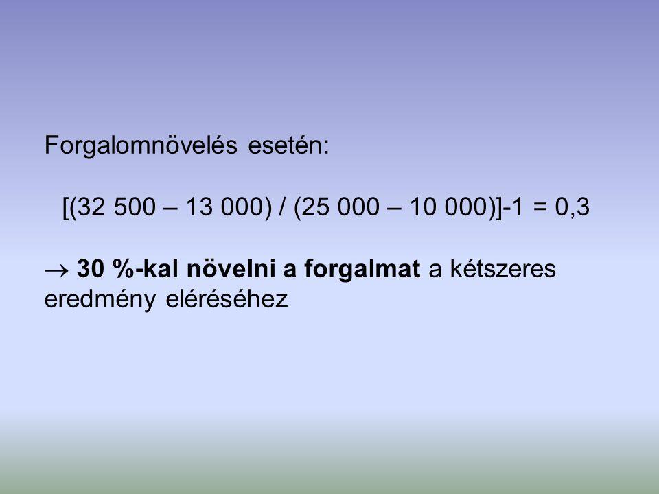 Forgalomnövelés esetén: [(32 500 – 13 000) / (25 000 – 10 000)]-1 = 0,3  30 %-kal növelni a forgalmat a kétszeres eredmény eléréséhez