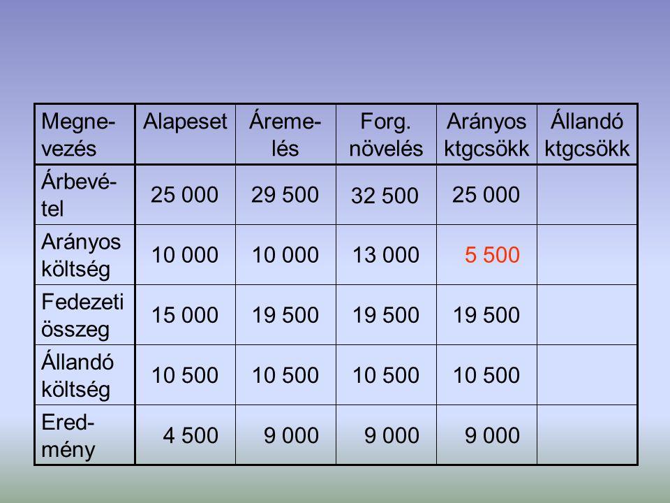 9 000 4 500 Ered- mény 10 500 Állandó költség 19 500 15 000 Fedezeti összeg 5 50013 00010 000 Arányos költség 25 000 32 500 29 50025 000 Árbevé- tel Á