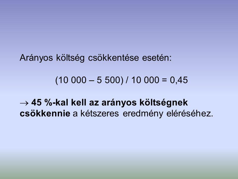 Arányos költség csökkentése esetén: (10 000 – 5 500) / 10 000 = 0,45  45 %-kal kell az arányos költségnek csökkennie a kétszeres eredmény eléréséhez.