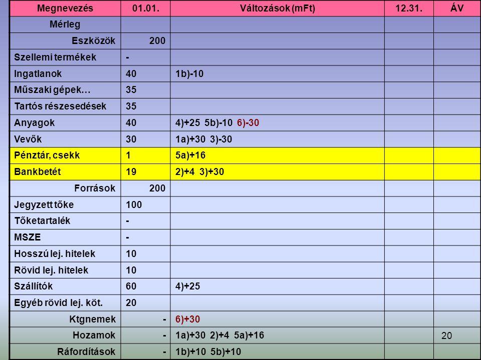 20 Megnevezés01.01.Változások (mFt)12.31.ÁV Mérleg Eszközök200 Szellemi termékek- Ingatlanok401b)-10 Műszaki gépek…35 Tartós részesedések35 Anyagok404)+25 5b)-10 6)-30 Vevők301a)+30 3)-30 Pénztár, csekk15a)+16 Bankbetét192)+4 3)+30 Források200 Jegyzett tőke100 Tőketartalék- MSZE- Hosszú lej.