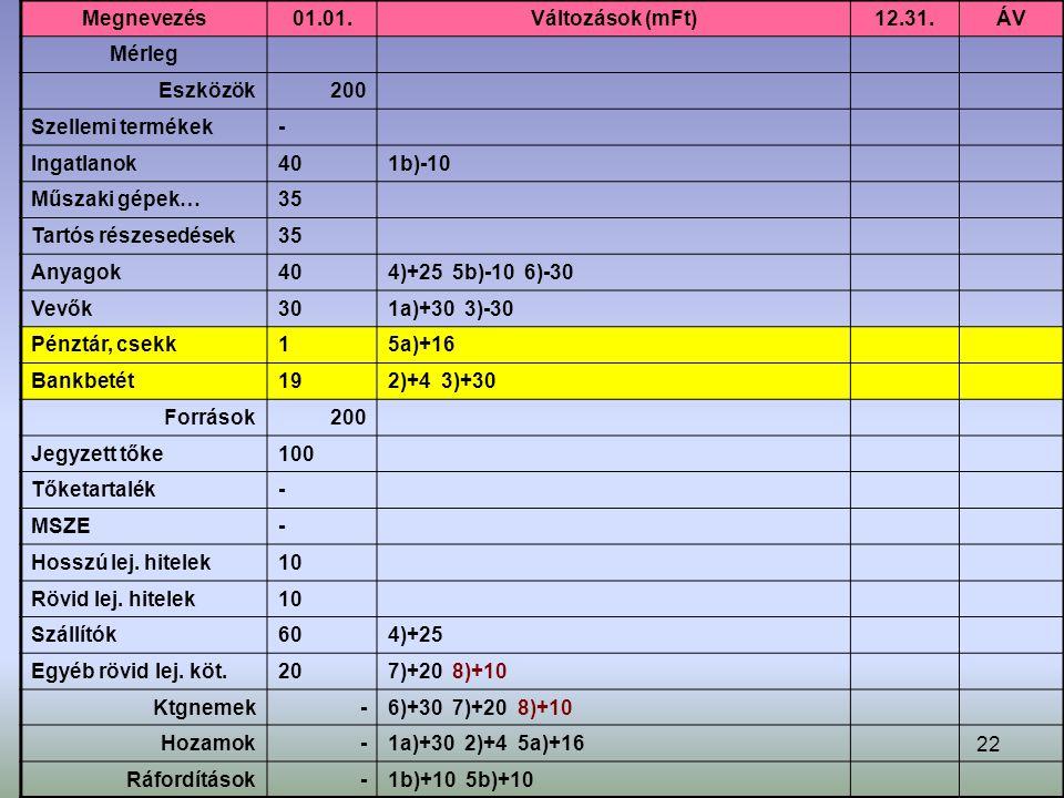 22 Megnevezés01.01.Változások (mFt)12.31.ÁV Mérleg Eszközök200 Szellemi termékek- Ingatlanok401b)-10 Műszaki gépek…35 Tartós részesedések35 Anyagok404)+25 5b)-10 6)-30 Vevők301a)+30 3)-30 Pénztár, csekk15a)+16 Bankbetét192)+4 3)+30 Források200 Jegyzett tőke100 Tőketartalék- MSZE- Hosszú lej.
