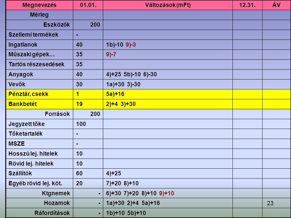 23 Megnevezés01.01.Változások (mFt)12.31.ÁV Mérleg Eszközök200 Szellemi termékek- Ingatlanok401b)-10 9)-3 Műszaki gépek…359)-7 Tartós részesedések35 Anyagok404)+25 5b)-10 6)-30 Vevők301a)+30 3)-30 Pénztár, csekk15a)+16 Bankbetét192)+4 3)+30 Források200 Jegyzett tőke100 Tőketartalék- MSZE- Hosszú lej.