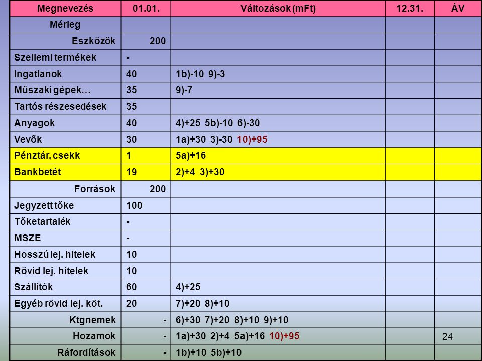 24 Megnevezés01.01.Változások (mFt)12.31.ÁV Mérleg Eszközök200 Szellemi termékek- Ingatlanok401b)-10 9)-3 Műszaki gépek…359)-7 Tartós részesedések35 Anyagok404)+25 5b)-10 6)-30 Vevők301a)+30 3)-30 10)+95 Pénztár, csekk15a)+16 Bankbetét192)+4 3)+30 Források200 Jegyzett tőke100 Tőketartalék- MSZE- Hosszú lej.