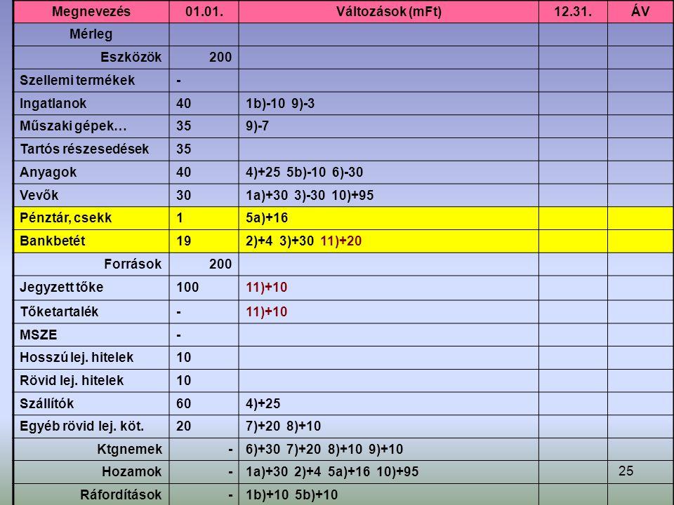 25 Megnevezés01.01.Változások (mFt)12.31.ÁV Mérleg Eszközök200 Szellemi termékek- Ingatlanok401b)-10 9)-3 Műszaki gépek…359)-7 Tartós részesedések35 Anyagok404)+25 5b)-10 6)-30 Vevők301a)+30 3)-30 10)+95 Pénztár, csekk15a)+16 Bankbetét192)+4 3)+30 11)+20 Források200 Jegyzett tőke10011)+10 Tőketartalék-11)+10 MSZE- Hosszú lej.