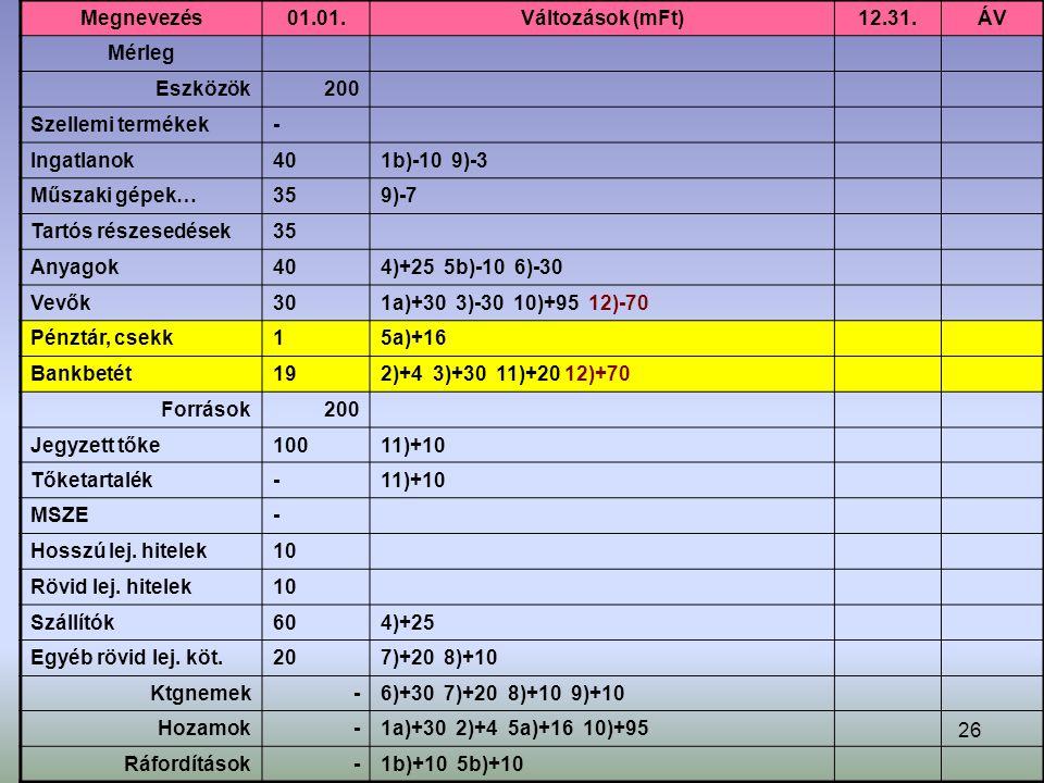 26 Megnevezés01.01.Változások (mFt)12.31.ÁV Mérleg Eszközök200 Szellemi termékek- Ingatlanok401b)-10 9)-3 Műszaki gépek…359)-7 Tartós részesedések35 Anyagok404)+25 5b)-10 6)-30 Vevők301a)+30 3)-30 10)+95 12)-70 Pénztár, csekk15a)+16 Bankbetét192)+4 3)+30 11)+20 12)+70 Források200 Jegyzett tőke10011)+10 Tőketartalék-11)+10 MSZE- Hosszú lej.