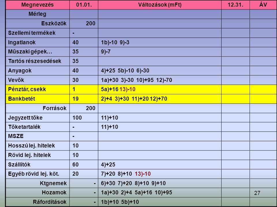 27 Megnevezés01.01.Változások (mFt)12.31.ÁV Mérleg Eszközök200 Szellemi termékek- Ingatlanok401b)-10 9)-3 Műszaki gépek…359)-7 Tartós részesedések35 Anyagok404)+25 5b)-10 6)-30 Vevők301a)+30 3)-30 10)+95 12)-70 Pénztár, csekk15a)+16 13)-10 Bankbetét192)+4 3)+30 11)+20 12)+70 Források200 Jegyzett tőke10011)+10 Tőketartalék-11)+10 MSZE- Hosszú lej.