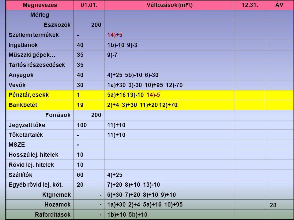28 Megnevezés01.01.Változások (mFt)12.31.ÁV Mérleg Eszközök200 Szellemi termékek-14)+5 Ingatlanok401b)-10 9)-3 Műszaki gépek…359)-7 Tartós részesedések35 Anyagok404)+25 5b)-10 6)-30 Vevők301a)+30 3)-30 10)+95 12)-70 Pénztár, csekk15a)+16 13)-10 14)-5 Bankbetét192)+4 3)+30 11)+20 12)+70 Források200 Jegyzett tőke10011)+10 Tőketartalék-11)+10 MSZE- Hosszú lej.