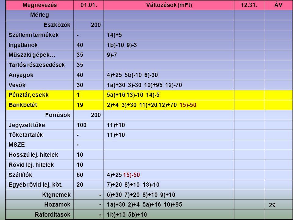 29 Megnevezés01.01.Változások (mFt)12.31.ÁV Mérleg Eszközök200 Szellemi termékek-14)+5 Ingatlanok401b)-10 9)-3 Műszaki gépek…359)-7 Tartós részesedések35 Anyagok404)+25 5b)-10 6)-30 Vevők301a)+30 3)-30 10)+95 12)-70 Pénztár, csekk15a)+16 13)-10 14)-5 Bankbetét192)+4 3)+30 11)+20 12)+70 15)-50 Források200 Jegyzett tőke10011)+10 Tőketartalék-11)+10 MSZE- Hosszú lej.