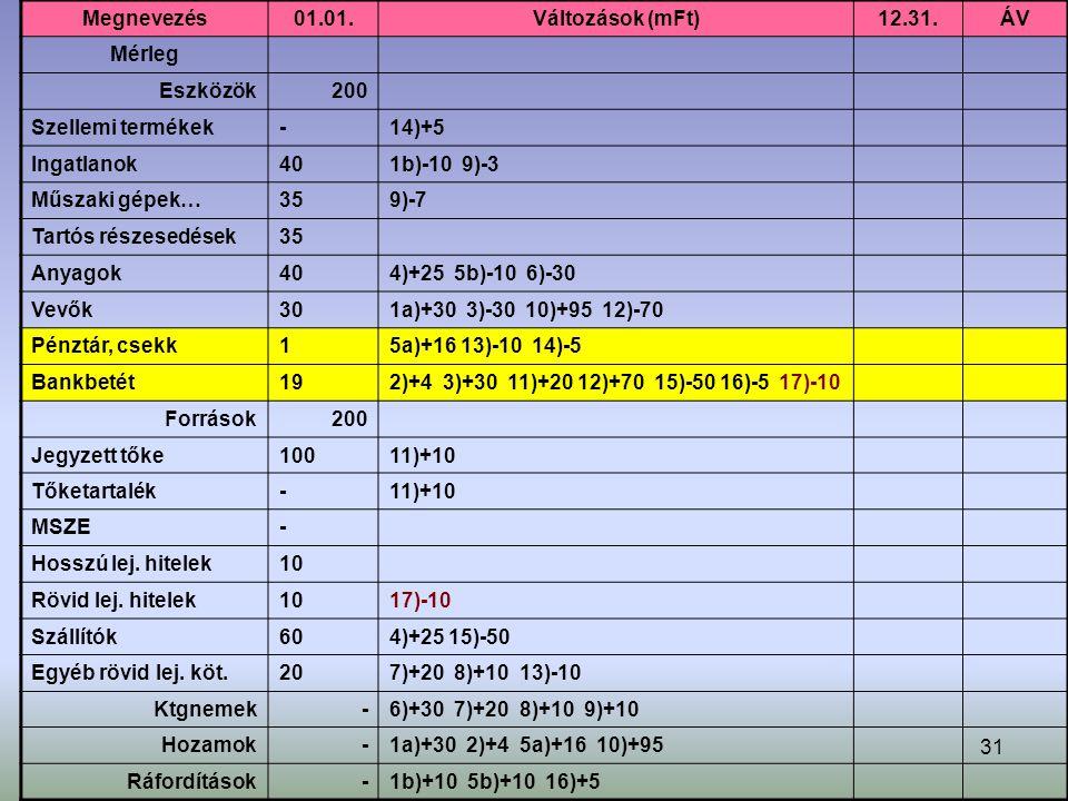 31 Megnevezés01.01.Változások (mFt)12.31.ÁV Mérleg Eszközök200 Szellemi termékek-14)+5 Ingatlanok401b)-10 9)-3 Műszaki gépek…359)-7 Tartós részesedések35 Anyagok404)+25 5b)-10 6)-30 Vevők301a)+30 3)-30 10)+95 12)-70 Pénztár, csekk15a)+16 13)-10 14)-5 Bankbetét192)+4 3)+30 11)+20 12)+70 15)-50 16)-5 17)-10 Források200 Jegyzett tőke10011)+10 Tőketartalék-11)+10 MSZE- Hosszú lej.
