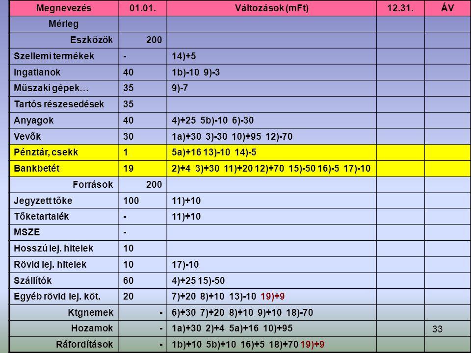 33 Megnevezés01.01.Változások (mFt)12.31.ÁV Mérleg Eszközök200 Szellemi termékek-14)+5 Ingatlanok401b)-10 9)-3 Műszaki gépek…359)-7 Tartós részesedések35 Anyagok404)+25 5b)-10 6)-30 Vevők301a)+30 3)-30 10)+95 12)-70 Pénztár, csekk15a)+16 13)-10 14)-5 Bankbetét192)+4 3)+30 11)+20 12)+70 15)-50 16)-5 17)-10 Források200 Jegyzett tőke10011)+10 Tőketartalék-11)+10 MSZE- Hosszú lej.