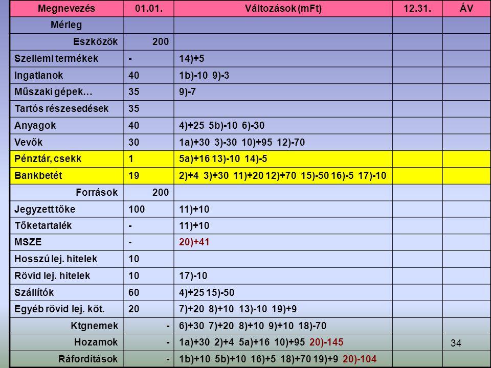 34 Megnevezés01.01.Változások (mFt)12.31.ÁV Mérleg Eszközök200 Szellemi termékek-14)+5 Ingatlanok401b)-10 9)-3 Műszaki gépek…359)-7 Tartós részesedések35 Anyagok404)+25 5b)-10 6)-30 Vevők301a)+30 3)-30 10)+95 12)-70 Pénztár, csekk15a)+16 13)-10 14)-5 Bankbetét192)+4 3)+30 11)+20 12)+70 15)-50 16)-5 17)-10 Források200 Jegyzett tőke10011)+10 Tőketartalék-11)+10 MSZE-20)+41 Hosszú lej.
