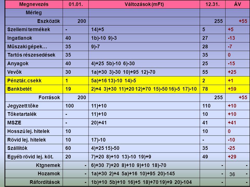 36 Megnevezés01.01.Változások (mFt)12.31.ÁV Mérleg Eszközök200255+55 Szellemi termékek-14)+55+5 Ingatlanok401b)-10 9)-327-13 Műszaki gépek…359)-728-7 Tartós részesedések35 0 Anyagok404)+25 5b)-10 6)-3025-15 Vevők301a)+30 3)-30 10)+95 12)-7055+25 Pénztár, csekk15a)+16 13)-10 14)-52+1 Bankbetét192)+4 3)+30 11)+20 12)+70 15)-50 16)-5 17)-1078+59 Források200255+55 Jegyzett tőke10011)+10110+10 Tőketartalék-11)+1010+10 MSZE-20)+4141+41 Hosszú lej.