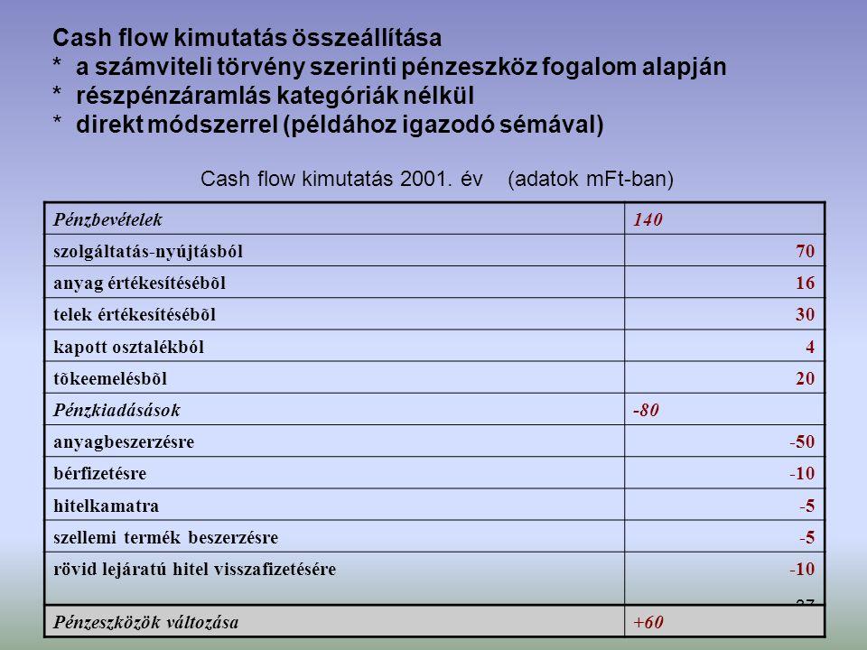 37 Cash flow kimutatás összeállítása * a számviteli törvény szerinti pénzeszköz fogalom alapján * részpénzáramlás kategóriák nélkül * direkt módszerrel (példához igazodó sémával) Pénzbevételek140 szolgáltatás-nyújtásból70 anyag értékesítésébõl16 telek értékesítésébõl30 kapott osztalékból4 tõkeemelésbõl20 Pénzkiadásások-80 anyagbeszerzésre-50 bérfizetésre-10 hitelkamatra-5 szellemi termék beszerzésre-5 rövid lejáratú hitel visszafizetésére-10 Pénzeszközök változása+60 Cash flow kimutatás 2001.