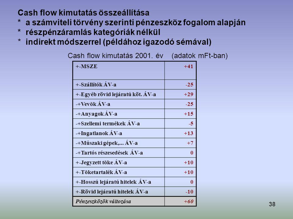 38 Cash flow kimutatás összeállítása * a számviteli törvény szerinti pénzeszköz fogalom alapján * részpénzáramlás kategóriák nélkül * indirekt módszerrel (példához igazodó sémával) Cash flow kimutatás 2001.