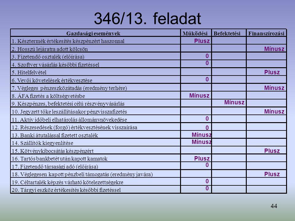 44 Gazdasági eseményekMűködésiBefektetésiFinanszírozási 1.