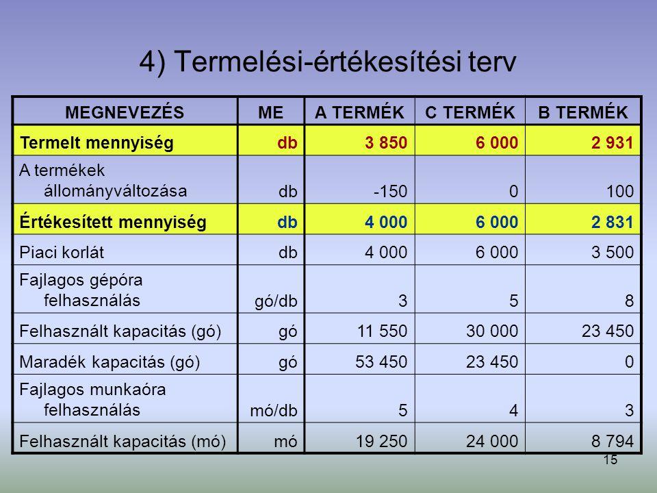 15 4) Termelési-értékesítési terv MEGNEVEZÉSMEA TERMÉKC TERMÉKB TERMÉK Termelt mennyiségdb3 8506 0002 931 A termékek állományváltozásadb-1500100 Értékesített mennyiségdb4 0006 0002 831 Piaci korlátdb4 0006 0003 500 Fajlagos gépóra felhasználásgó/db358 Felhasznált kapacitás (gó)gó11 55030 00023 450 Maradék kapacitás (gó)gó53 45023 4500 Fajlagos munkaóra felhasználásmó/db543 Felhasznált kapacitás (mó)mó19 25024 0008 794