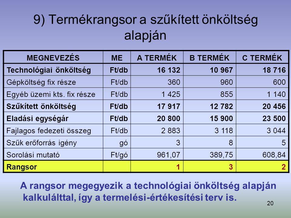 20 9) Termékrangsor a szűkített önköltség alapján MEGNEVEZÉSMEA TERMÉKB TERMÉKC TERMÉK Technológiai önköltségFt/db16 13210 96718 716 Gépköltség fix részeFt/db360960600 Egyéb üzemi kts.