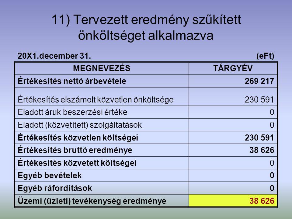 22 11) Tervezett eredmény szűkített önköltséget alkalmazva 20X1.december 31.