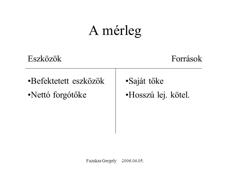Fazakas Gergely 2006.04.05. A mérleg EszközökForrások Befektetett eszközök Nettó forgótőke Saját tőke Hosszú lej. kötel.