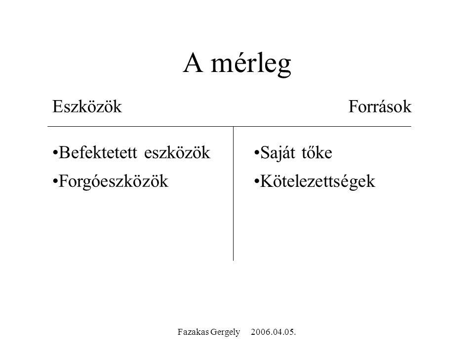 Fazakas Gergely 2006.04.05. A mérleg EszközökForrások Befektetett eszközök Forgóeszközök Saját tőke Kötelezettségek