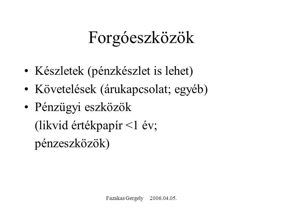 Fazakas Gergely 2006.04.05. A növekedés A növekedés új tőkebevonás nélkül hitellel gyorsítható, de