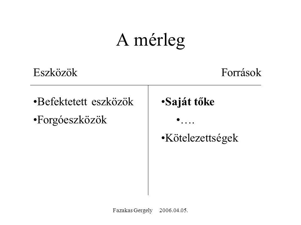 Fazakas Gergely 2006.04.05. A. Direkt előrejelzés Használat: Eredmény-kimutatás szerepe: Előny: