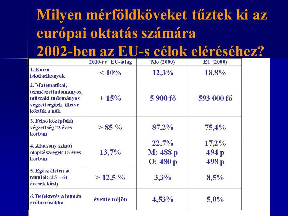 Milyen mérföldköveket tűztek ki az európai oktatás számára 2002-ben az EU-s célok eléréséhez?