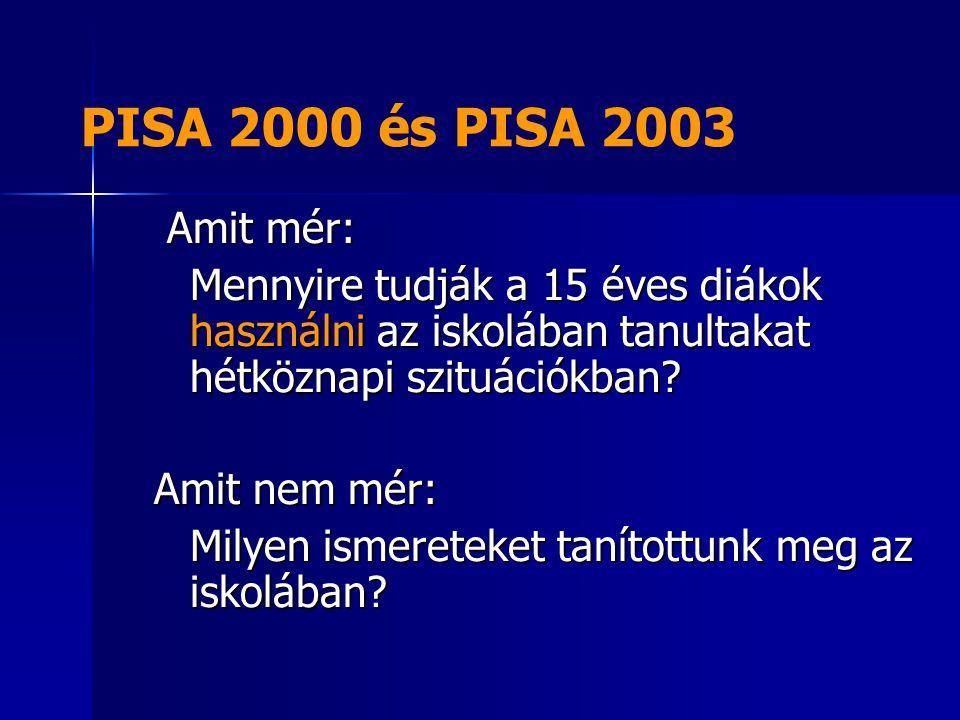 PISA 2000 és PISA 2003 Amit mér: Amit mér: Mennyire tudják a 15 éves diákok használni az iskolában tanultakat hétköznapi szituációkban? Amit nem mér: