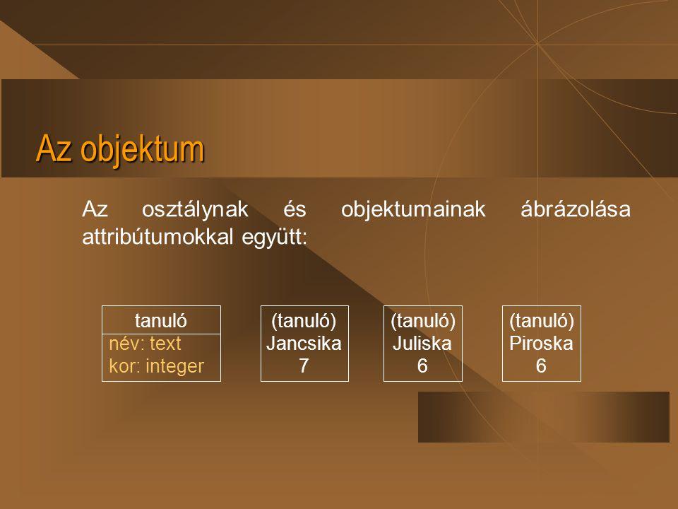 Az objektum Az osztálynak és objektumainak ábrázolása attribútumokkal együtt: tanuló név: text kor: integer (tanuló) Jancsika 7 (tanuló) Juliska 6 (ta