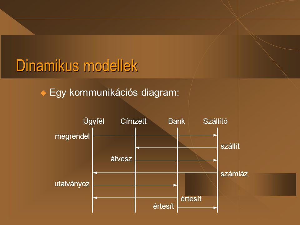 Dinamikus modellek  Az állapotdiagram u események és állapotok sorozatát: az állapotgép működését tartalmazza, u mindig egy egész osztály viselkedését írja le.