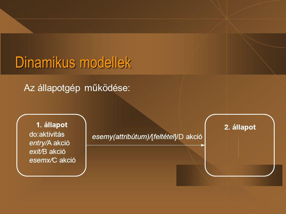 Dinamikus modellek Az állapotgép működése: 2. állapot 1. állapot do:aktivitás entry/A akció exit/B akció esemx/C akció esemy(attribútum)/[feltétel]/D