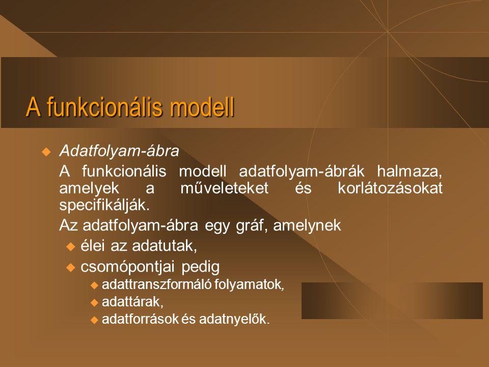 A funkcionális modell  Adatfolyam-ábra A funkcionális modell adatfolyam-ábrák halmaza, amelyek a műveleteket és korlátozásokat specifikálják. Az adat