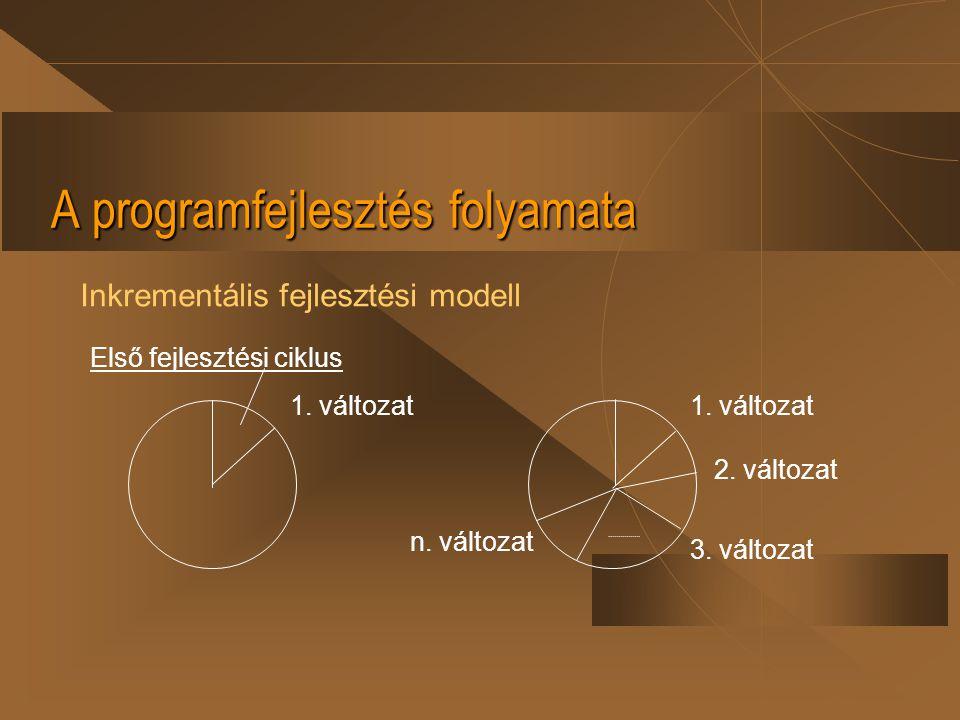 A programfejlesztés folyamata Inkrementális fejlesztési modell Első fejlesztési ciklus 1. változat 2. változat 3. változat n. változat