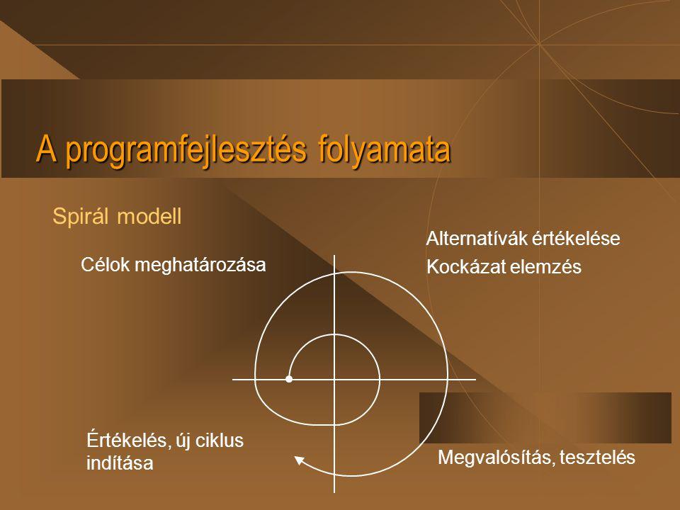 A programfejlesztés folyamata Spirál modell Célok meghatározása Alternatívák értékelése Kockázat elemzés Megvalósítás, tesztelés Értékelés, új ciklus