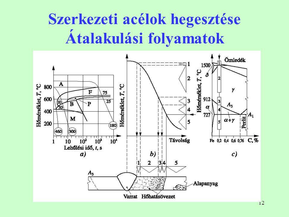 12 Szerkezeti acélok hegesztése Átalakulási folyamatok
