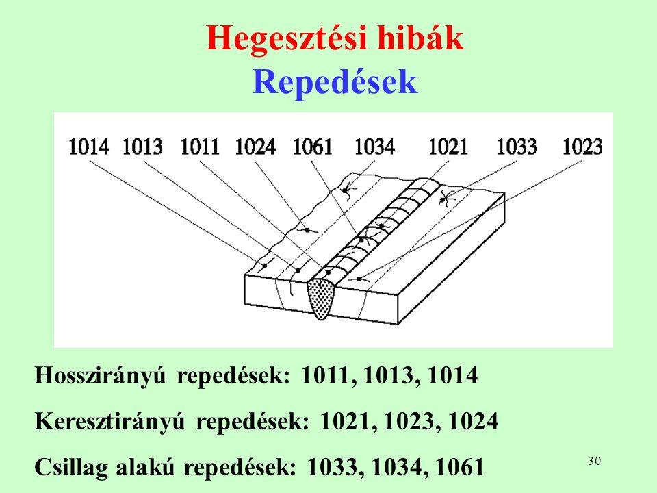 30 Hegesztési hibák Repedések Hosszirányú repedések: 1011, 1013, 1014 Keresztirányú repedések: 1021, 1023, 1024 Csillag alakú repedések: 1033, 1034, 1