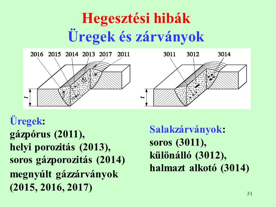 31 Hegesztési hibák Üregek és zárványok Üregek: gázpórus (2011), helyi porozitás (2013), soros gázporozitás (2014) megnyúlt gázzárványok (2015, 2016,