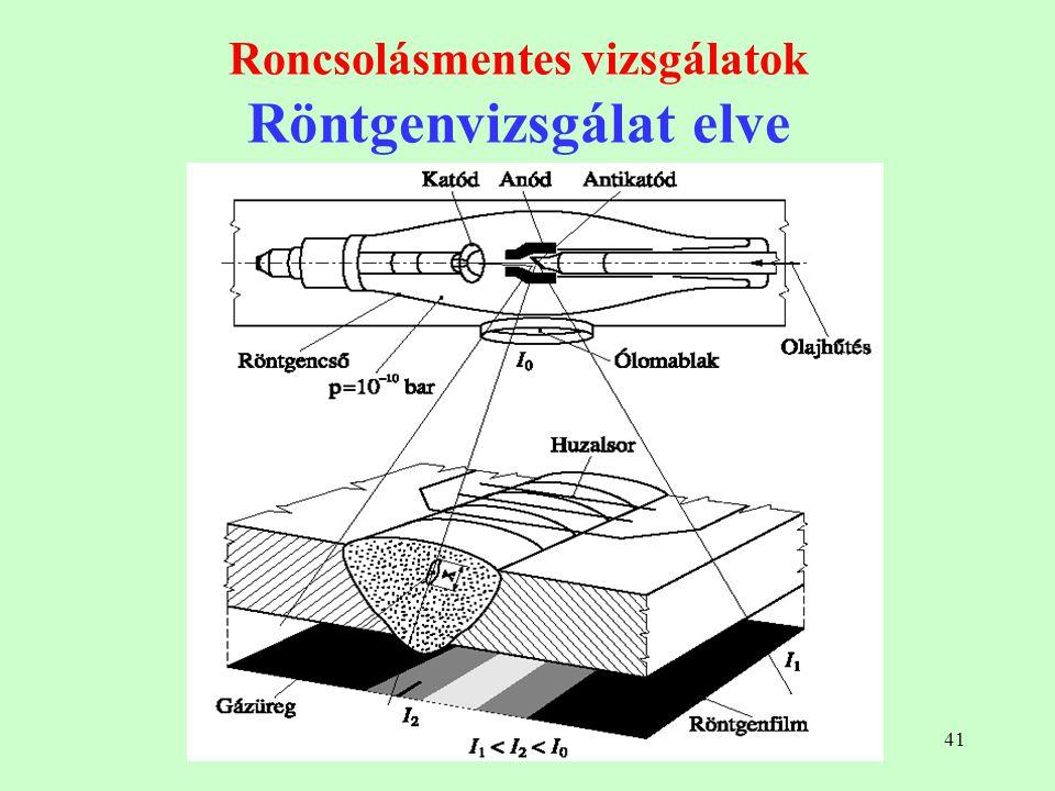 41 Roncsolásmentes vizsgálatok Röntgenvizsgálat elve