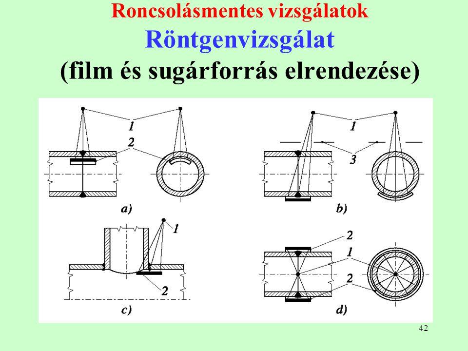 42 Roncsolásmentes vizsgálatok Röntgenvizsgálat (film és sugárforrás elrendezése)