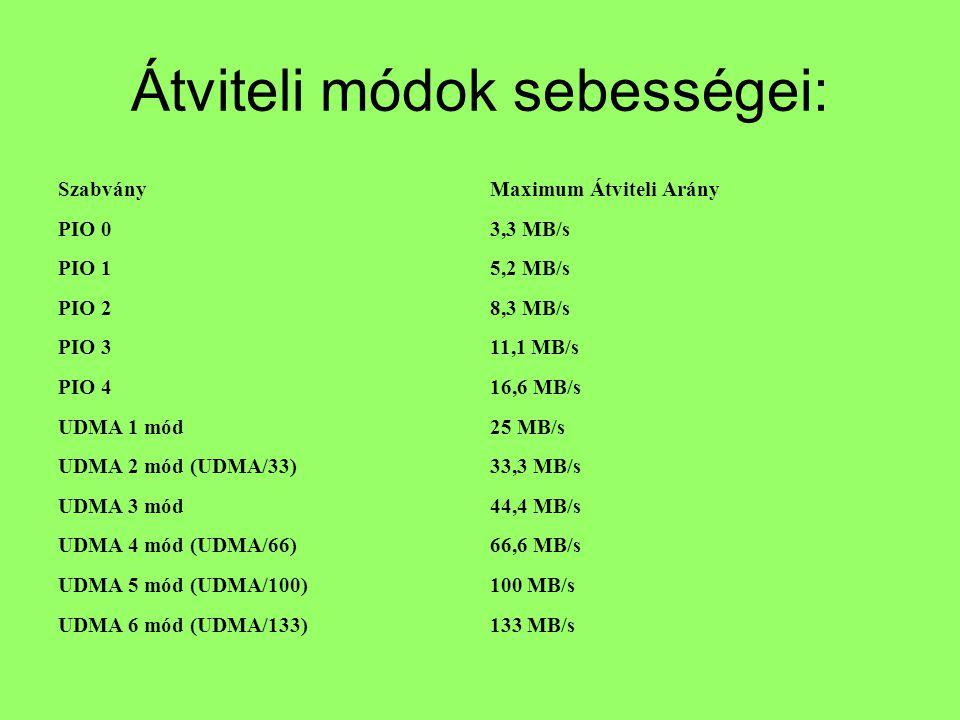 Átviteli módok sebességei: SzabványMaximum Átviteli Arány PIO 03,3 MB/s PIO 15,2 MB/s PIO 28,3 MB/s PIO 311,1 MB/s PIO 416,6 MB/s UDMA 1 mód25 MB/s UDMA 2 mód (UDMA/33)33,3 MB/s UDMA 3 mód44,4 MB/s UDMA 4 mód (UDMA/66)66,6 MB/s UDMA 5 mód (UDMA/100)100 MB/s UDMA 6 mód (UDMA/133)133 MB/s