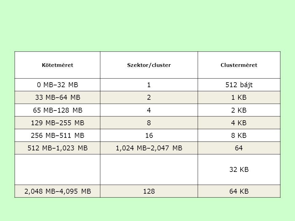 KötetméretSzektor/clusterClusterméret 0 MB–32 MB1512 bájt 33 MB–64 MB21 KB 65 MB–128 MB42 KB 129 MB–255 MB84 KB 256 MB–511 MB168 KB 512 MB–1,023 MB1,0