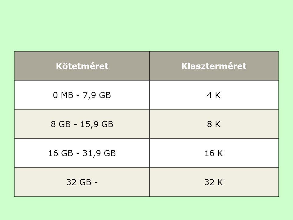 KötetméretKlaszterméret 0 MB - 7,9 GB4 K 8 GB - 15,9 GB8 K 16 GB - 31,9 GB16 K 32 GB -32 K