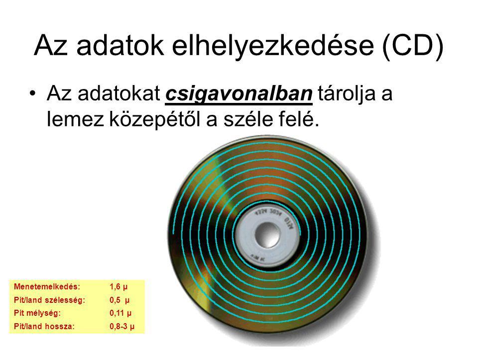 Az adatok elhelyezkedése (CD) Az adatokat csigavonalban tárolja a lemez közepétől a széle felé. Menetemelkedés:1,6 µ Pit/land szélesség:0,5 µ Pit mély