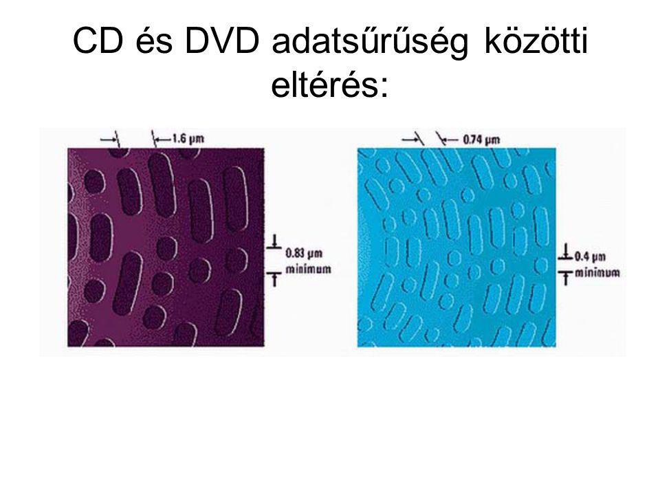 CD és DVD adatsűrűség közötti eltérés: