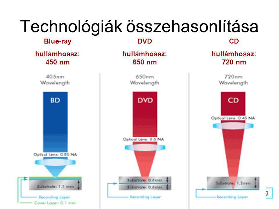 Technológiák összehasonlítása Blue-ray hullámhossz: 450 nm DVD hullámhossz: 650 nm CD hullámhossz: 720 nm adathordozó réteg borító réteg (0,1 mm)